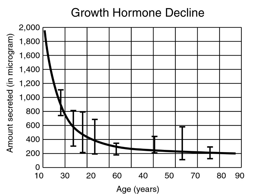 hgh for muscle growth | growth hormone decline